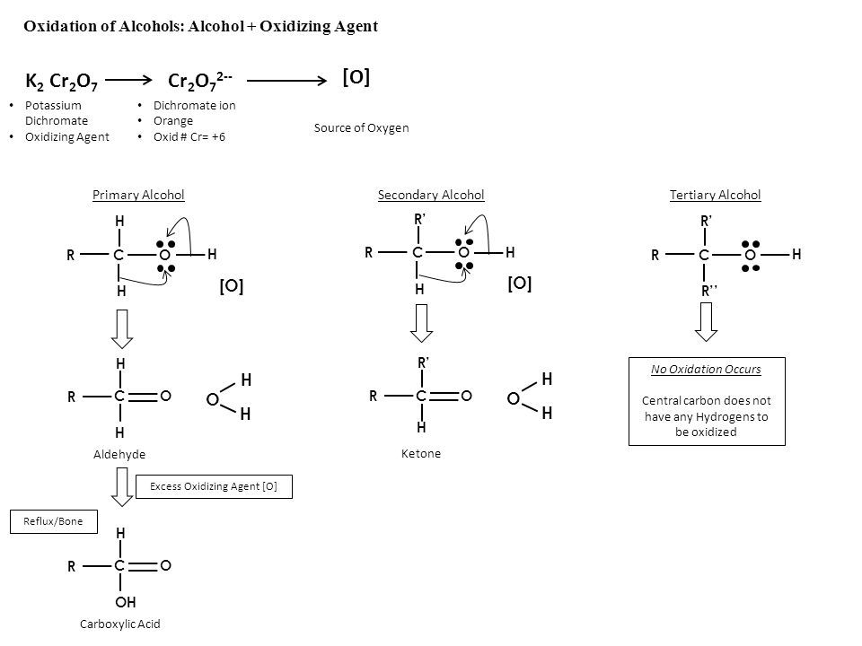 K2 Cr2O7 Cr2O72-- [O] Oxidation of Alcohols: Alcohol + Oxidizing Agent